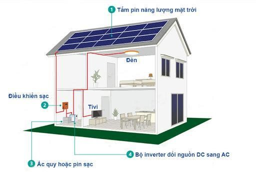 Hệ thống điện năng lượng mặt trời dộc lập