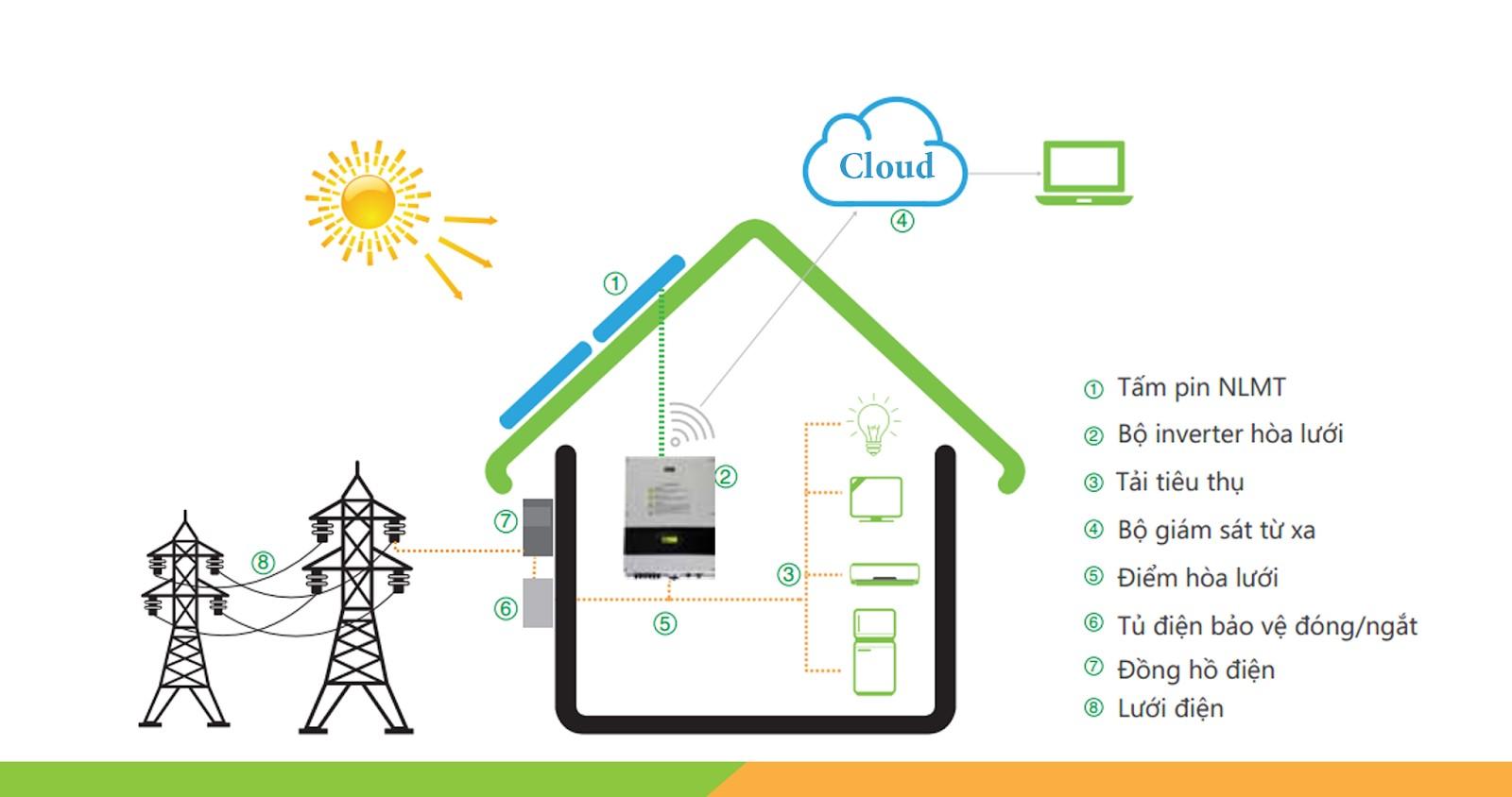 Hệ thống điện năng lượng mặt trời hòa lưới